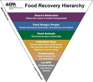 FOOD COMPOSTING – SO NOTHING GOES TO WASTE epa-food-recovery-hierarchy